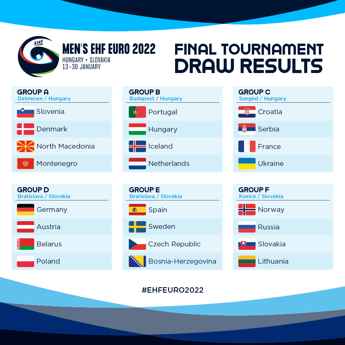 Tournament draw is completed: Hungary is in a balanced group
